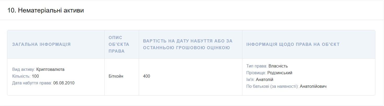 Скрин: Декларация Анатолия Родзинского за 2020 год