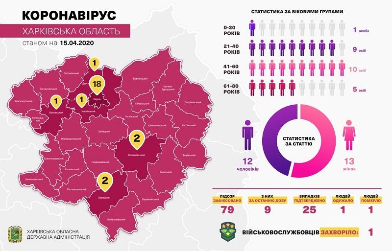 Графика: Харьковская ОГА
