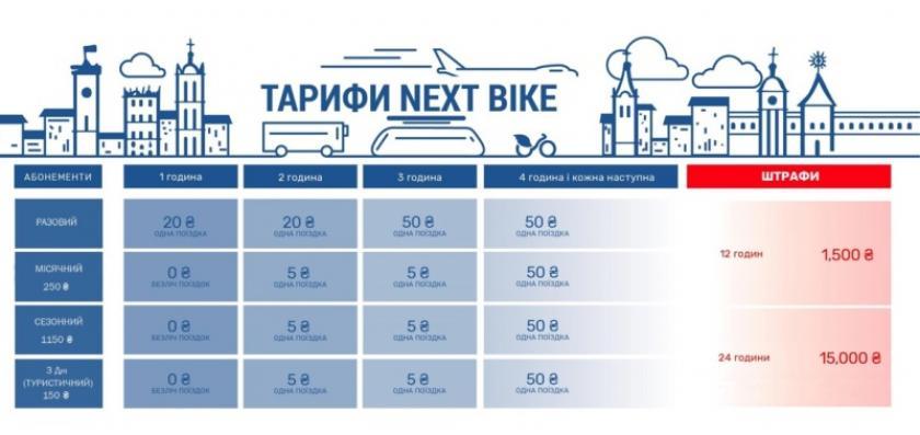 От часа до 10 дней: где и за сколько арендовать велосипед в Харькове во время карантина фото